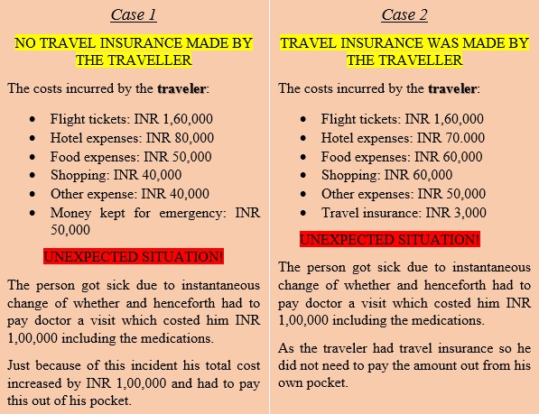 travel insurance worth it or not